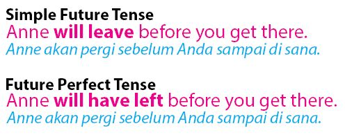 Simple future tense dan future perfect tense