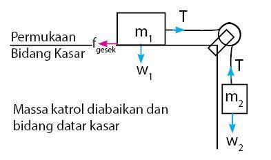 Sistem Katrol Bidang Datar Kasar- Masa Katrol Diabaikan