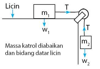 Sistem Katrol Bidang Datar Licin - Masa Katrol Diabaikan