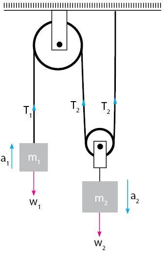 Sistem Katrol Majemuk Sederhana