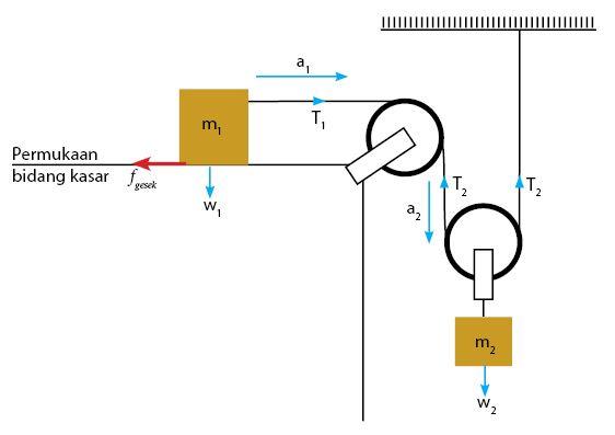 Sistem Katrol Majemuk dan Bidang Datar serta Gaya Gesek