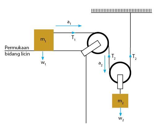 Sistem Katrol Majemuk dan Bidang Datar
