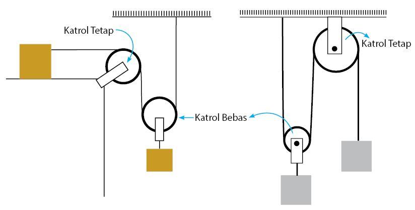 Sistem Katrol Majemuk