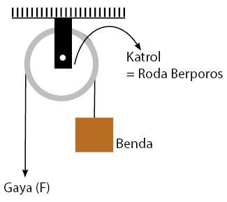 Sistem Katrol Sederhana