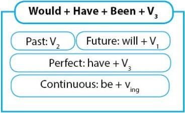 Pengertian Past Future Perfect Continuous