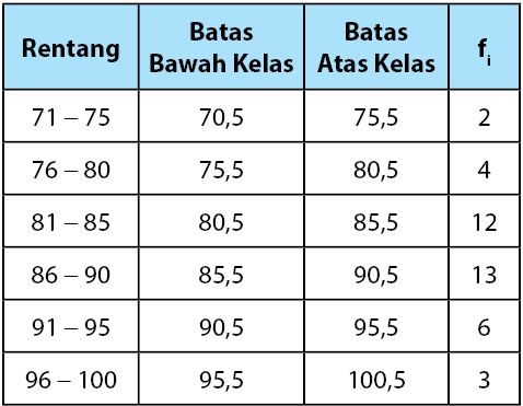 Data Kelompok