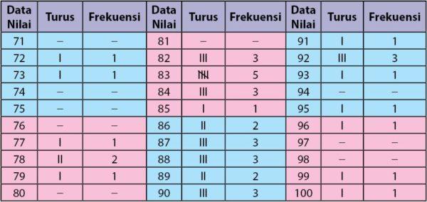 Data Tunggal