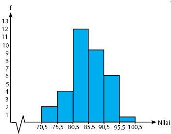 Histogram untuk data kelompok