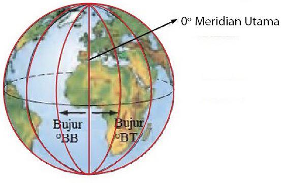 Letak Astronomi Indonesia Garis Bujur