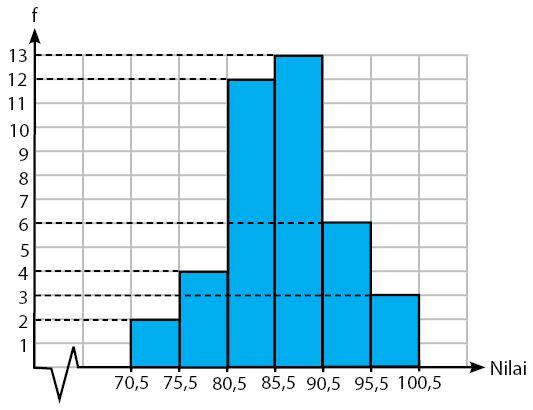 Penyajian Data Kelompok Dalam Bentuk Histogram