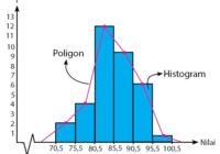 Poligon dan Histogram