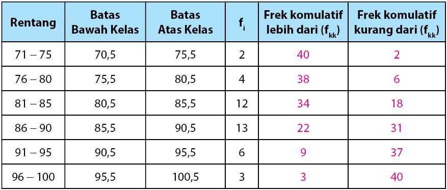 Tabel Data Kelompok untuk Ogive