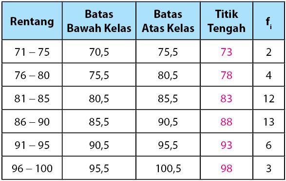 Tabel Data Kelompok untuk Poligon