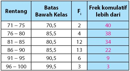 Tabel data kelompok untuk membuat ogive negatif