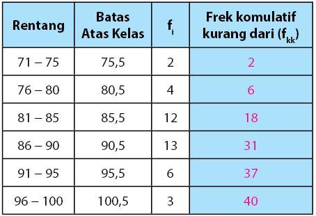 Tabel data kelompok untuk membuat ogive positif