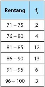 Tabel data kelompok untuk penyajian data bentuk poligon
