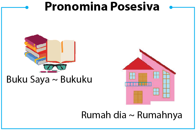 Kata Ganti Milik - Pronomina Posesiva