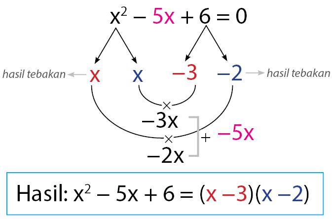 Menyelesaikan persamaan kuadrat dengan TRIK KUCING