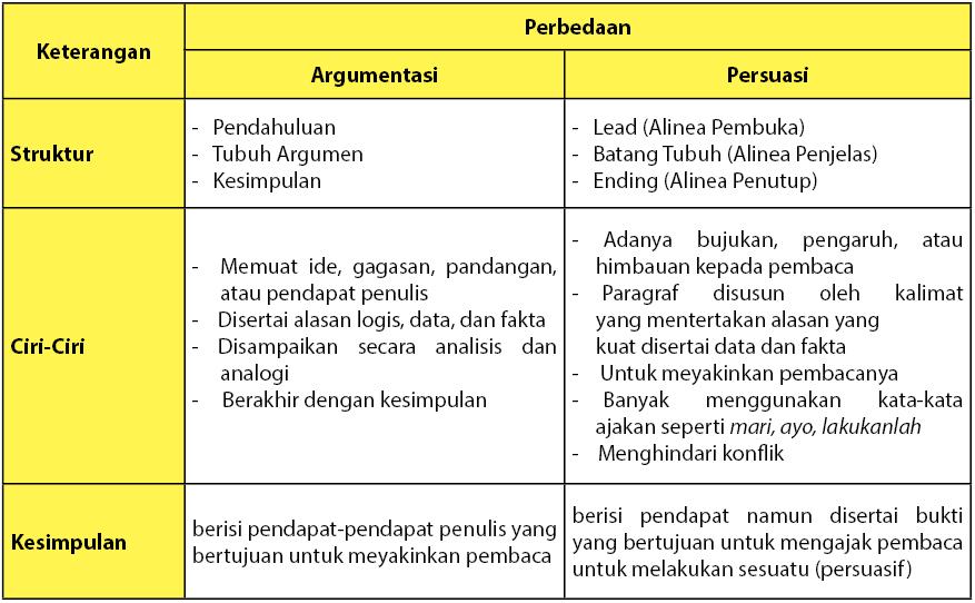 Perbedaan teks argumentasi dan persuasi