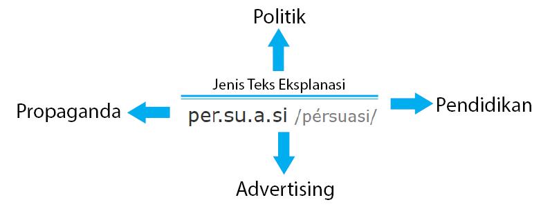 Teks Persuasi