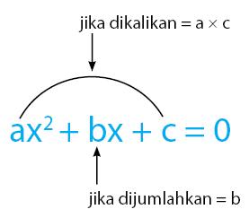 menyelesaikan persamaan kuadrat dengan pemfaktoran 1
