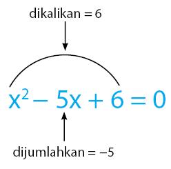 menyelesaikan persamaan kuadrat