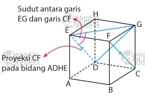 Besar sudut antara garis dan bidang