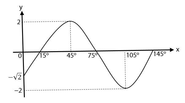 Contoh Soal Fungsi Dan Grafik Trigonometri 2 Idschool