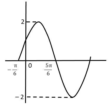 Contoh Soal Grafik Dan Fungsi Trigonometri 3 Idschool