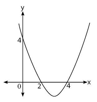 Persamaan dan Fungsi Kuadrat