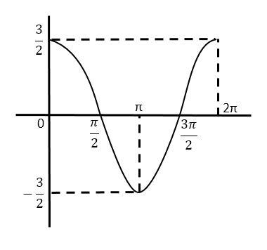 Soal Grafik Fungsi Trigonometri