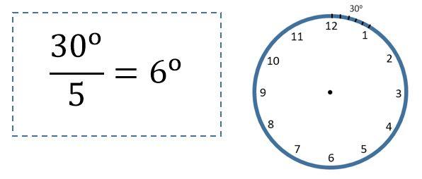 Besar sudut yang dilalui jarum jam panjang