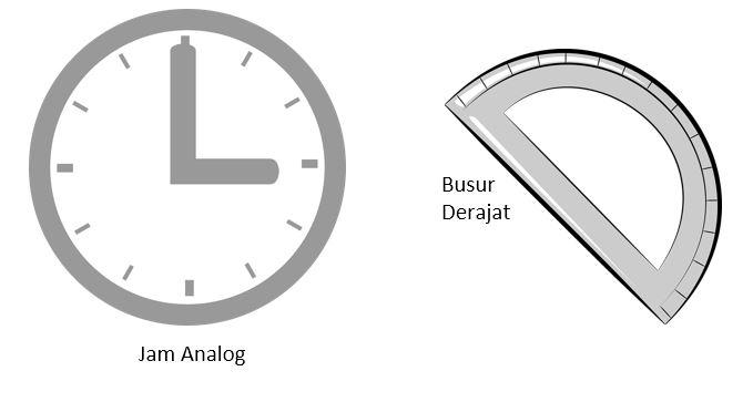 Cara Menghitung Sudut Terkecil Jarum Jam