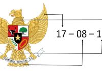 Arti lambang Pancasila