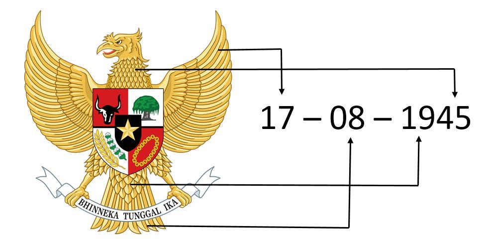 Arti Lambang Pancasila Idschool
