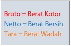 Pengertian Bruto Netto Tara