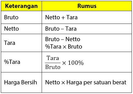 Rumus Menghitung Bruto Netto Tara