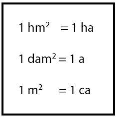 nilai 1 hektoare sama dengan 1 hektometer persegi