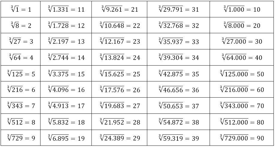 Nilai akar pangkat tiga dari suatu bilangan