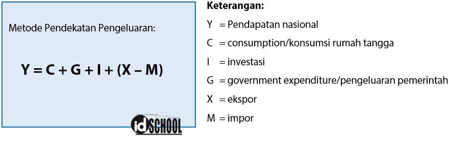 Cara Menghitung Pendapatan Nasional dengan Metode Pendekatan Pengeluaran