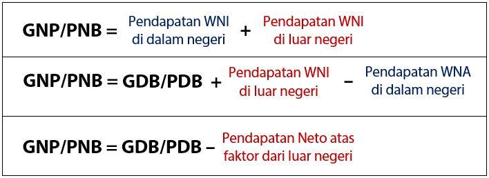 GNP atau PNB