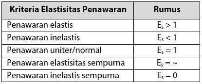 Kriteria Elastisitas Penawaran