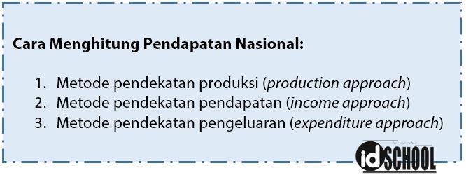 Metode Cara Menghitung Pendapatan Nasional