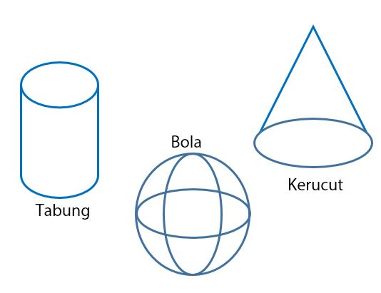 Tiga Jenis Bangun Ruang Sisi Lengkung