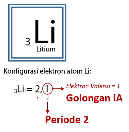 Golongan Dan Periode Atom Konfigurasi Elektron Idschool