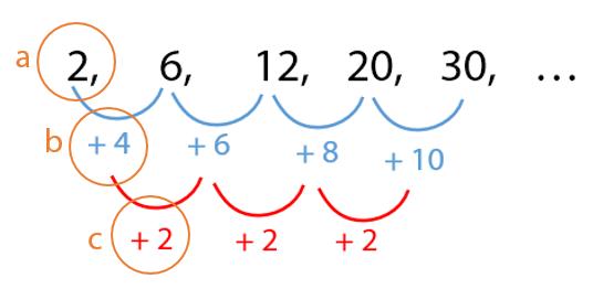Cara Menentukan Rumus Un Pola Bilangan Dua Tingkat