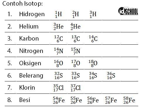 Contoh Atom yang Merupakan Isotop