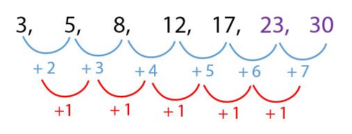 Contoh Soal Pola Bilangan Dua Tingkat Pola bilangan 3, 5, 8, 12, 17,