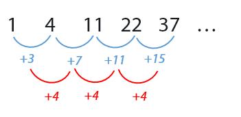 Contoh Pola Bilangan Dua Tingkat