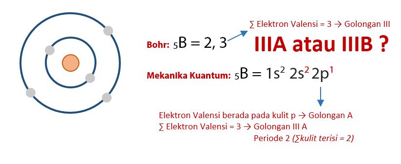 Golongan dan Periode Suatu Atom